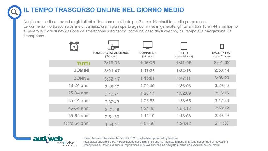 Infografica internet novembre 2018 Italia